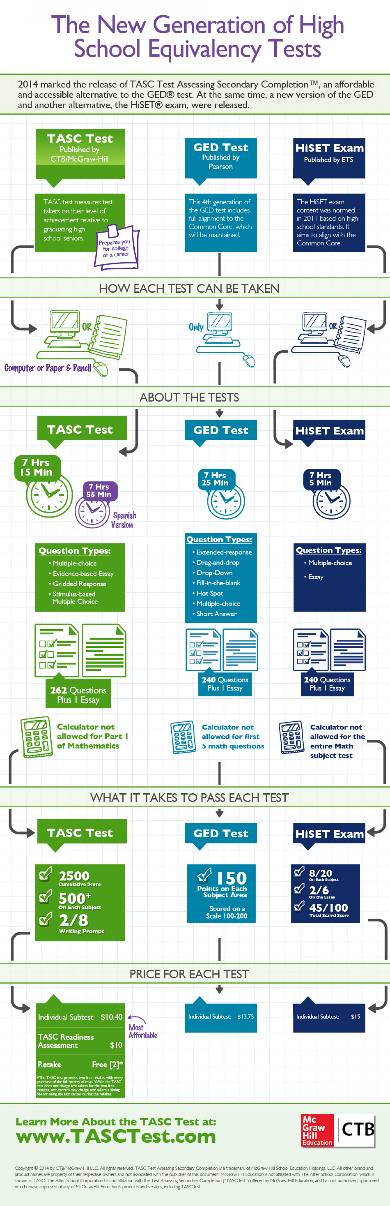 The New Generation of High School Equivalency Tests Infographic
