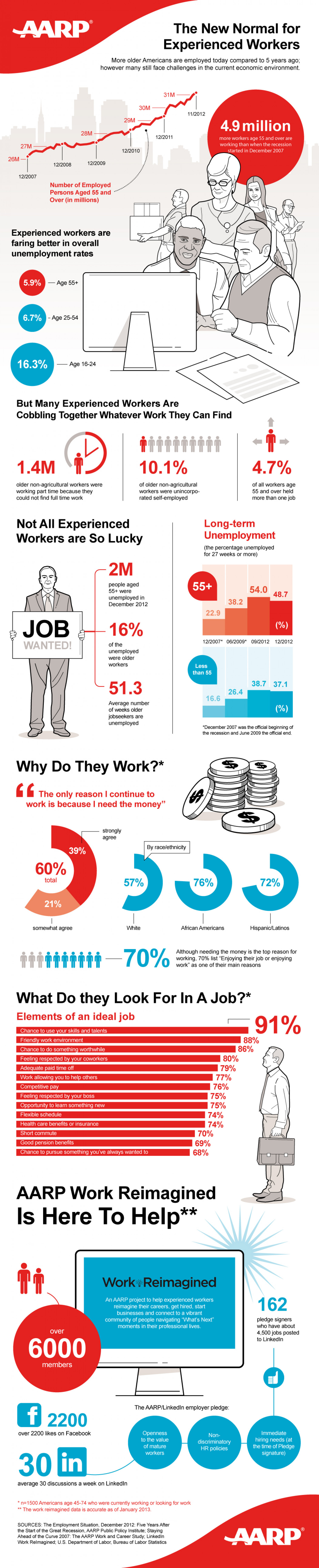 The New Normal for Experienced Workers Infographic