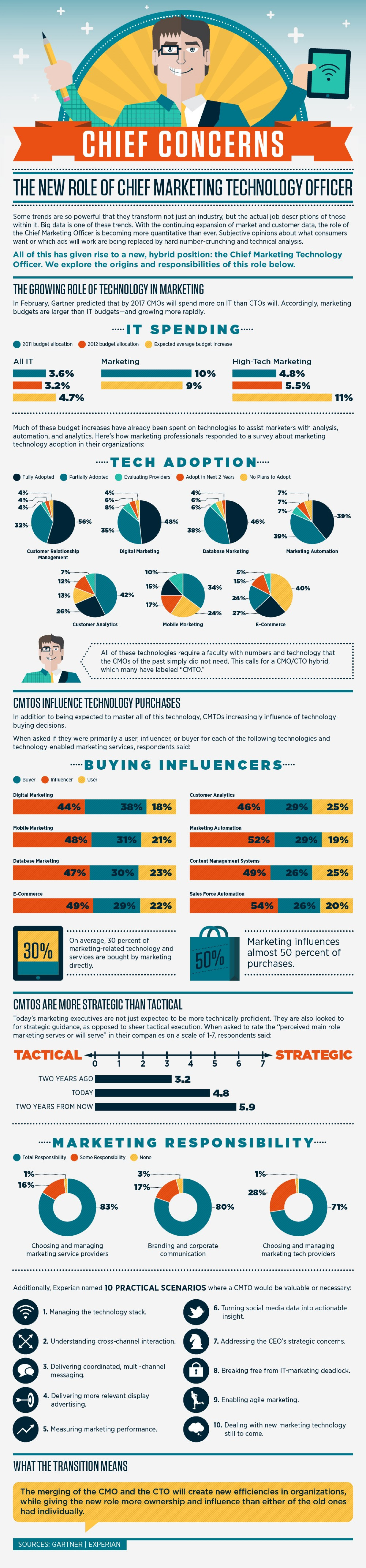 The New Role of Chief Marketing Technology Officer Infographic