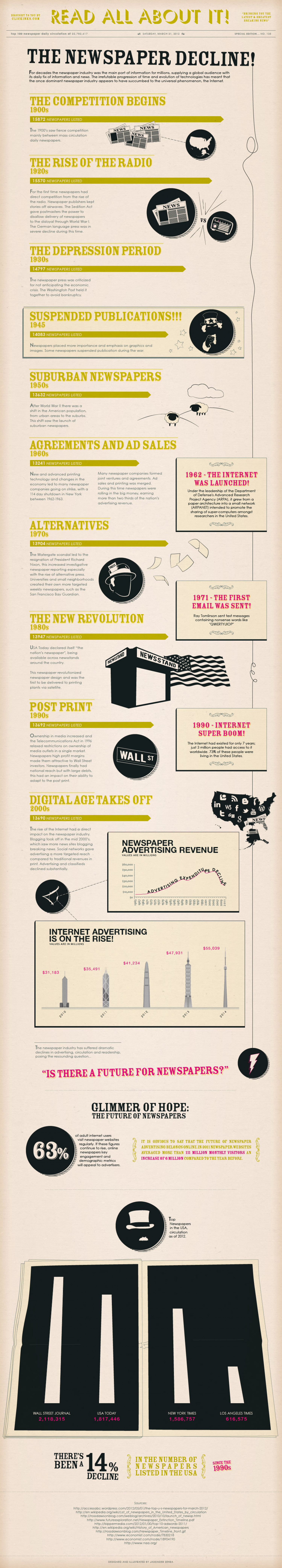 The Newspaper Decline Infographic