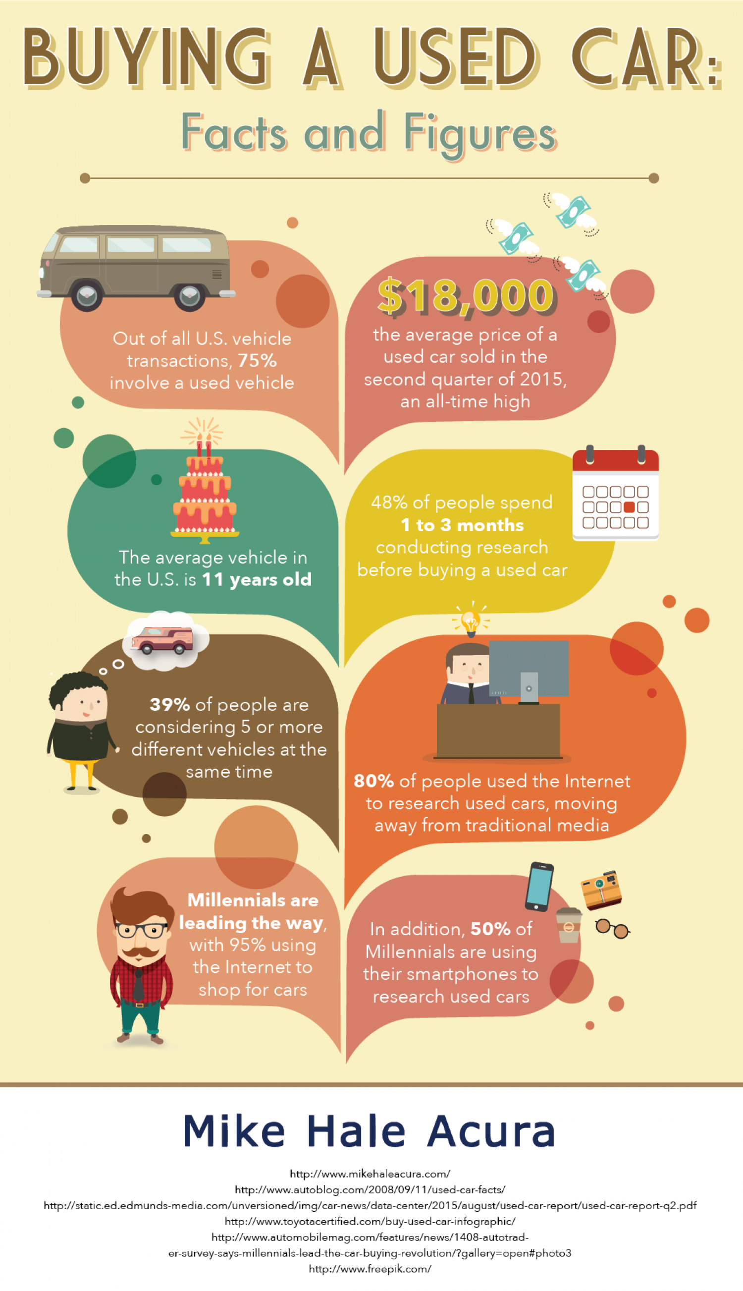 The Numbers Behind Buying a Used Car Infographic