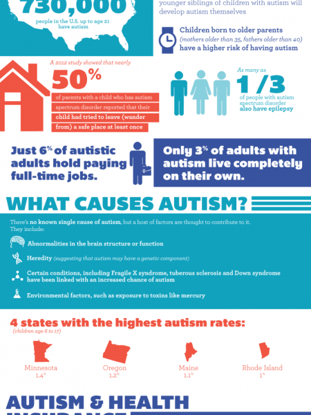 The Numbers Behind the Autism Tsunami Infographic