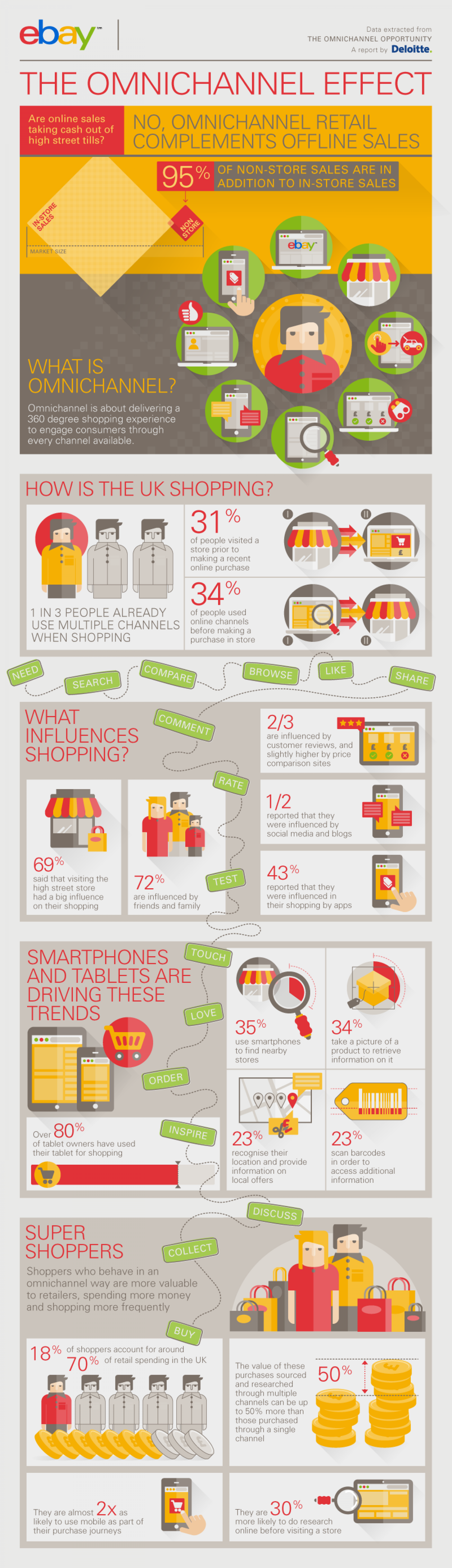 The Omnichannel Effect Infographic