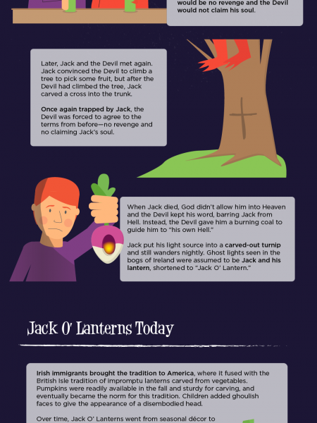 The Origin of Jack-O'-Lanterns Infographic