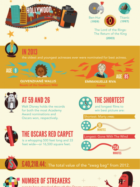 The Oscars: 14 awesome facts Infographic