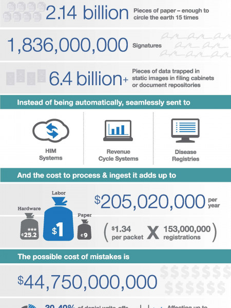 The Paper Vs. Data Problem in US Healthcare Registrations Infographic