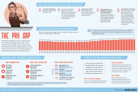 The Pay Gap Infographic