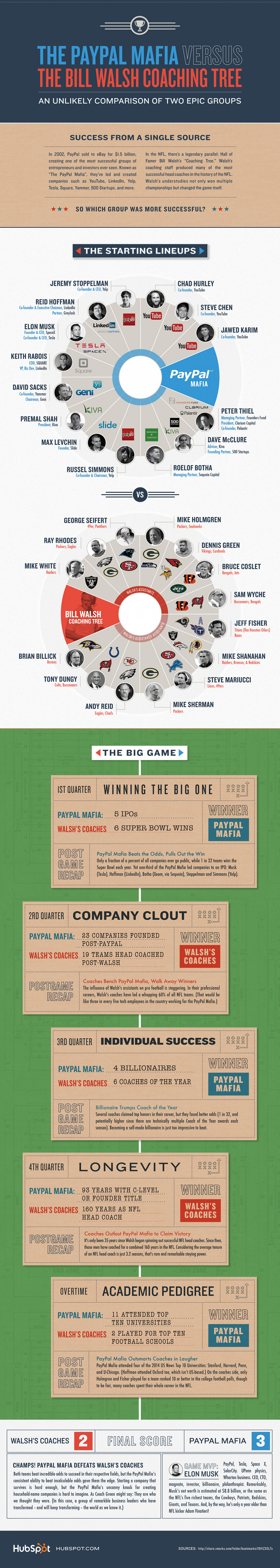 The PayPal Mafia vs. Bill Walsh's NFL Coaching Tree Infographic