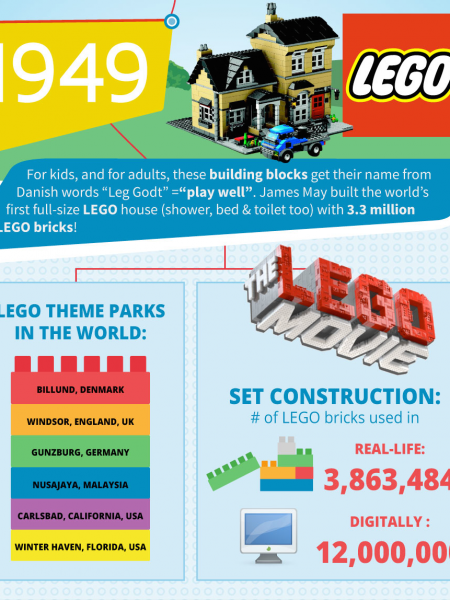 The Peak of Imagination - The World's Most Iconic Toys Infographic