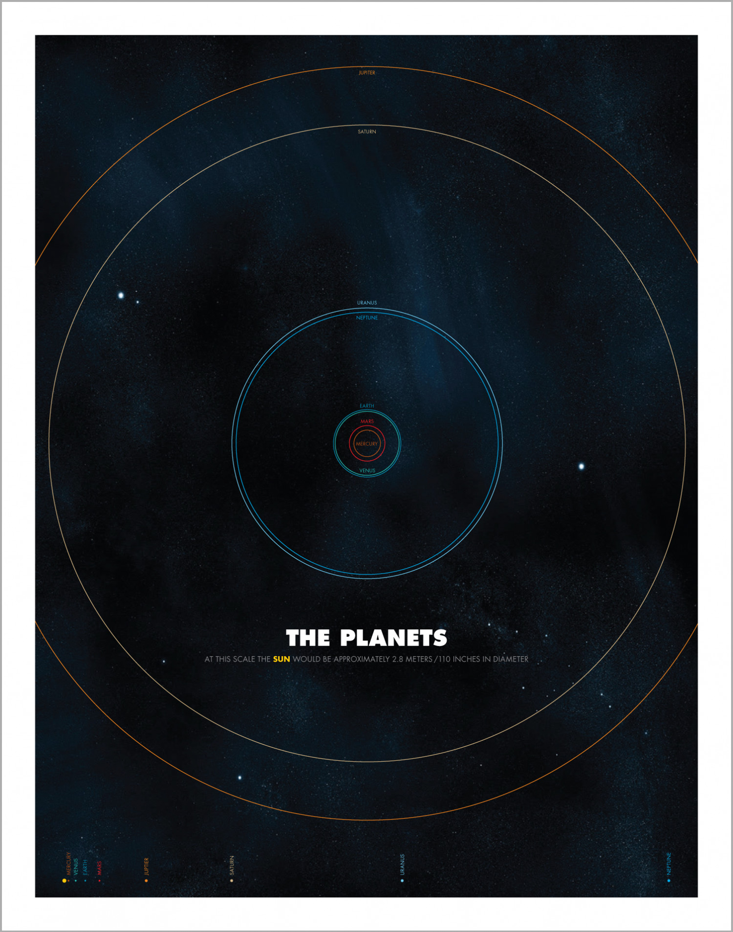 The Planets Infographic