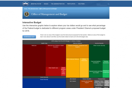 The President's 2016 Budget Proposal Infographic