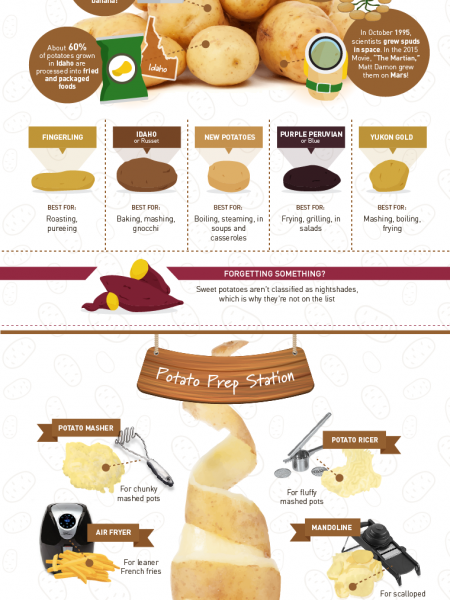 The Prolific Potato Infographic