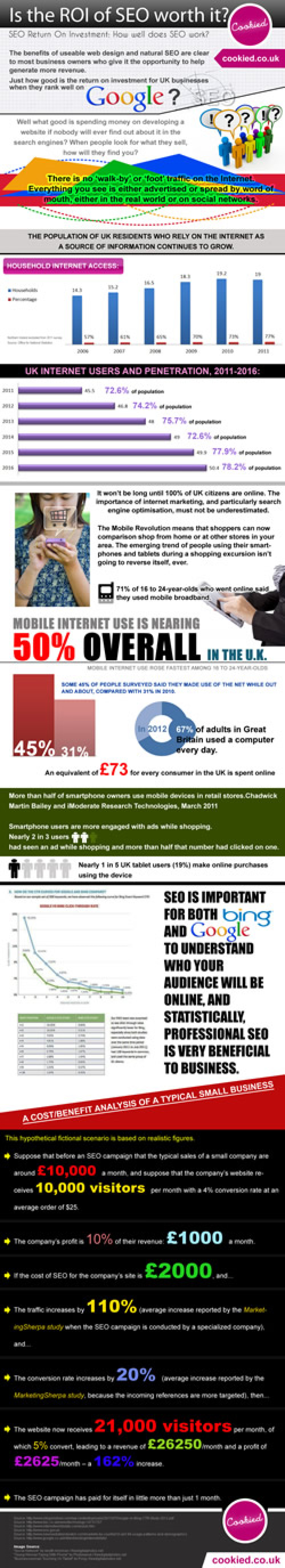Is the ROI of SEO worth it? Infographic