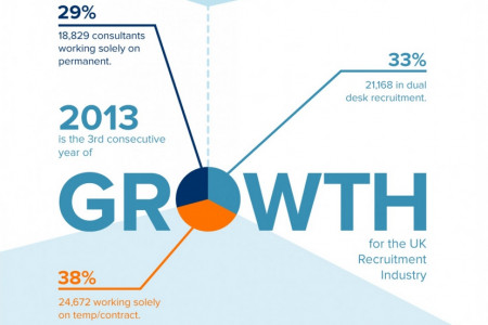 The Recruitment Industry in Review: 2013 Infographic