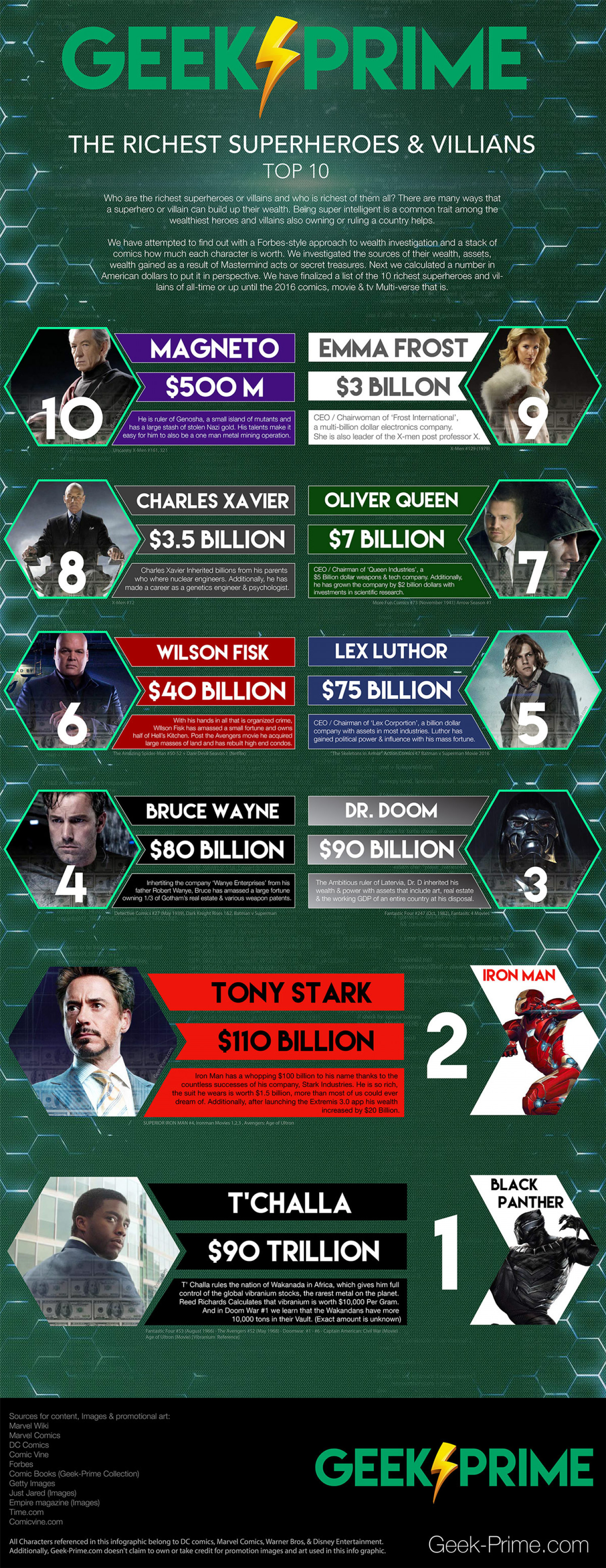 The Richest Superheroes & Villains [DC & Marvel] Infographic