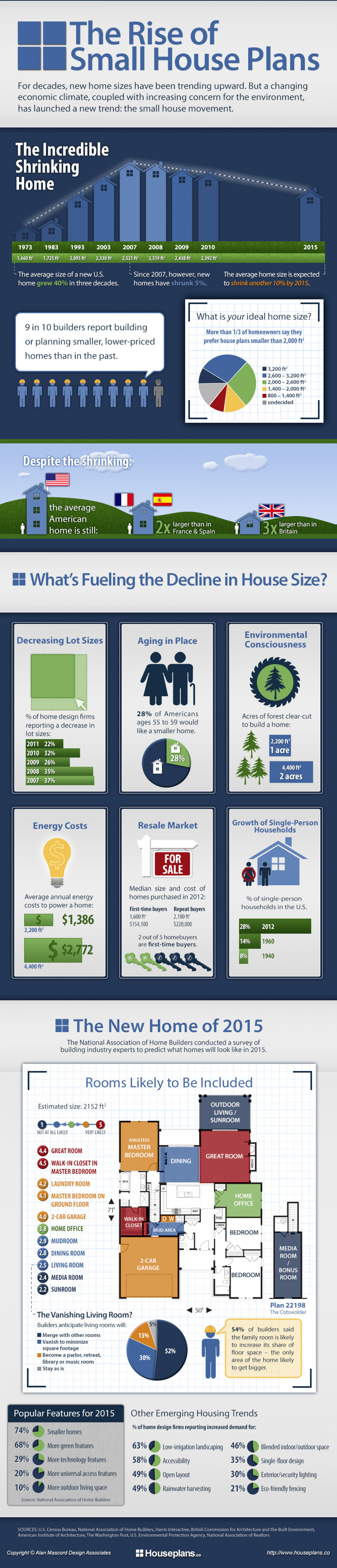 The Rise of Small House Plans Infographic