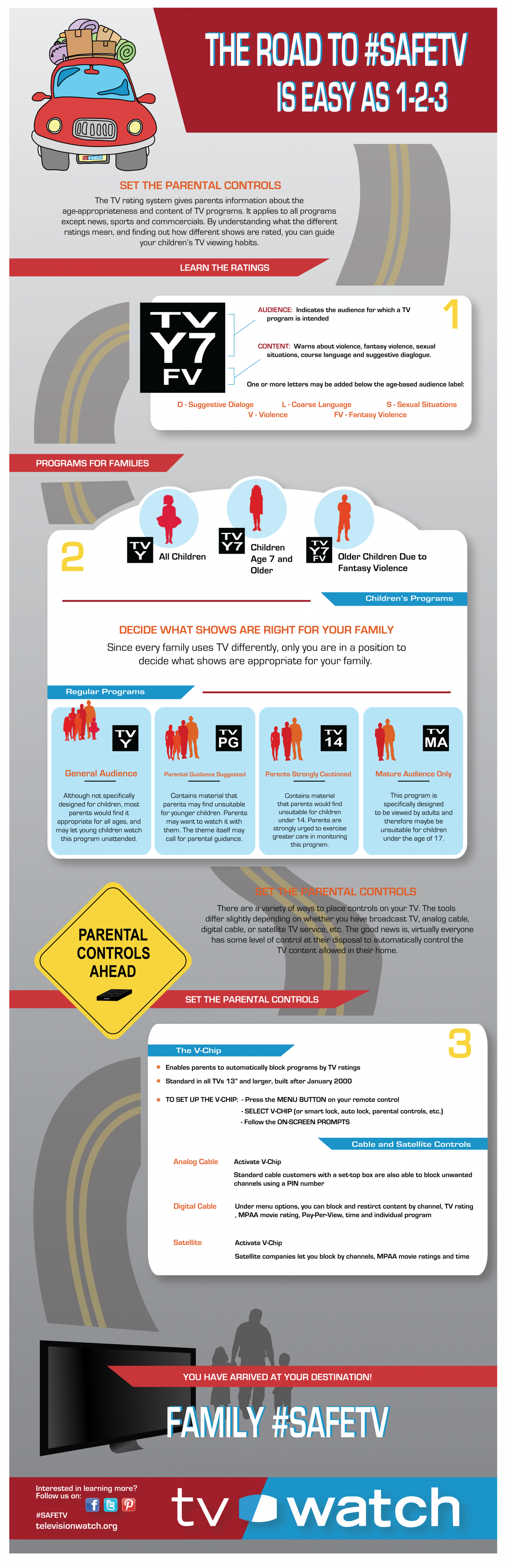 The Road To SafeTV Is Easy As 1-2-3 Infographic
