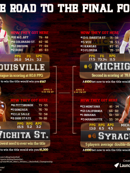 The Road to the Final Four Infographic