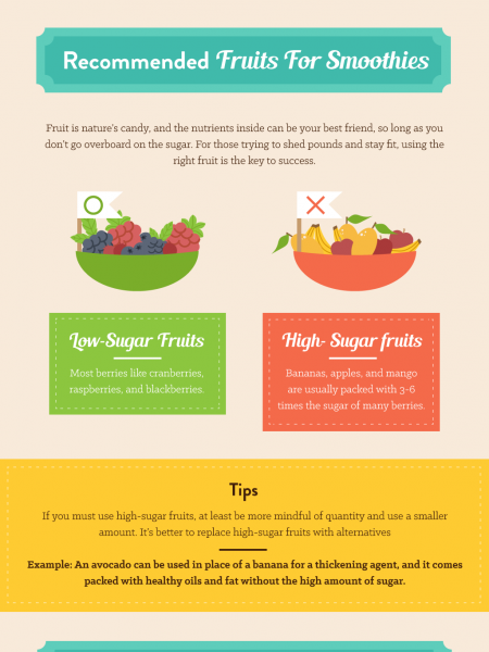 The Secret Formula for Perfect Low Sugar Smoothies Infographic