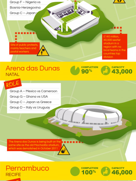 The Shocking Stadiums of Brazil 2014 Infographic
