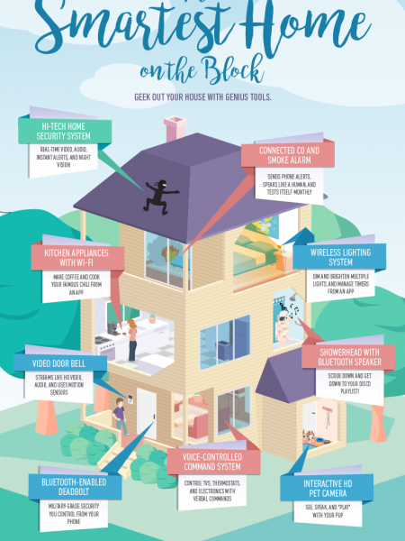 The Smartest Home on the Block Infographic