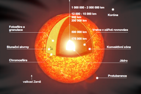 The Sun Infographic