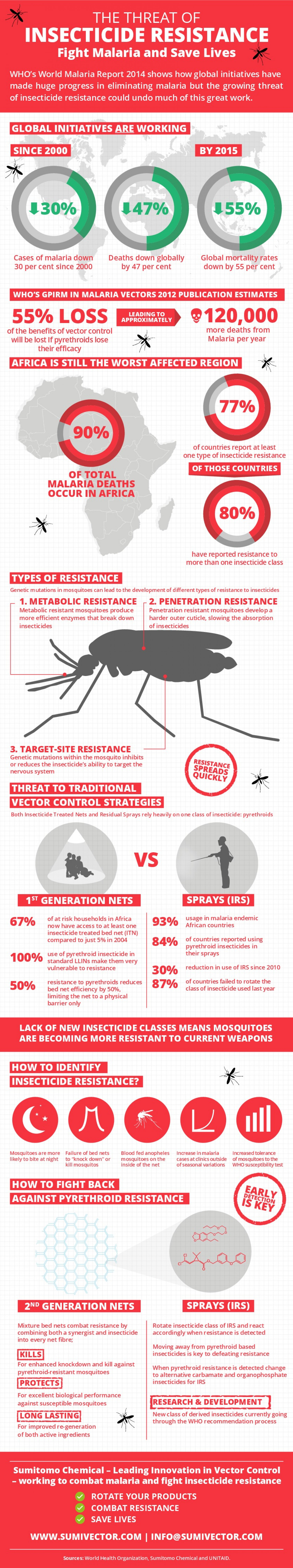 The Threat of Insecticide Resistance Infographic Infographic