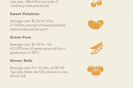 The Total of Thanksgiving Infographic