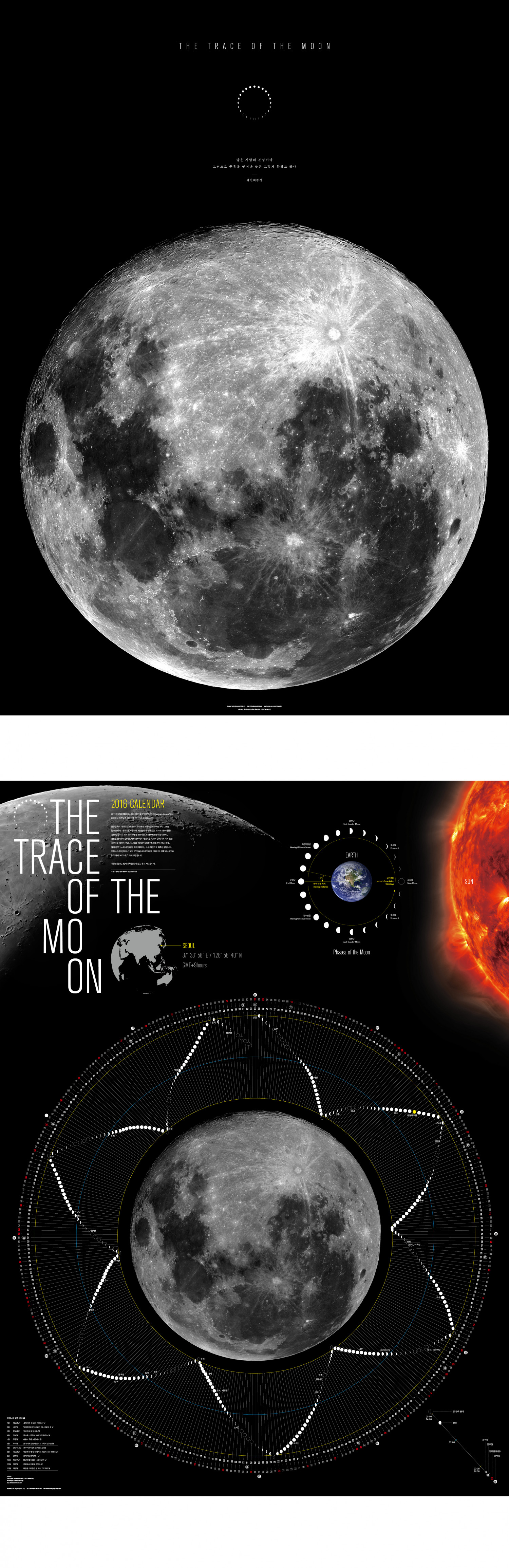 The Trace of the Moon  Infographic
