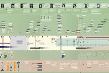 The Troubles: The Northern Ireland Conflict Infographic