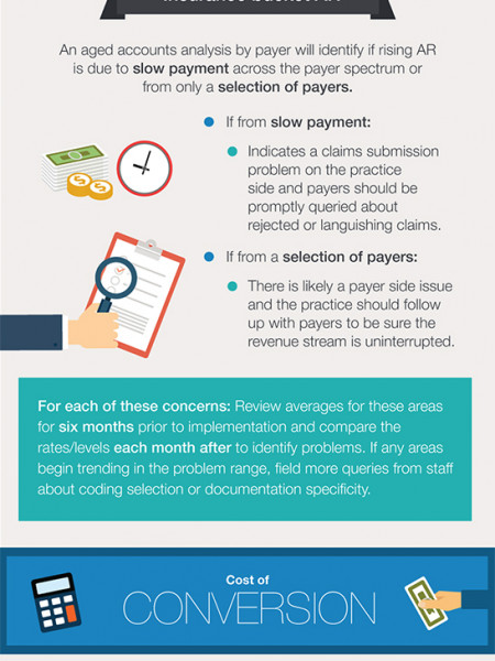 The True Costs of Transitioning to ICD-10 Infographic