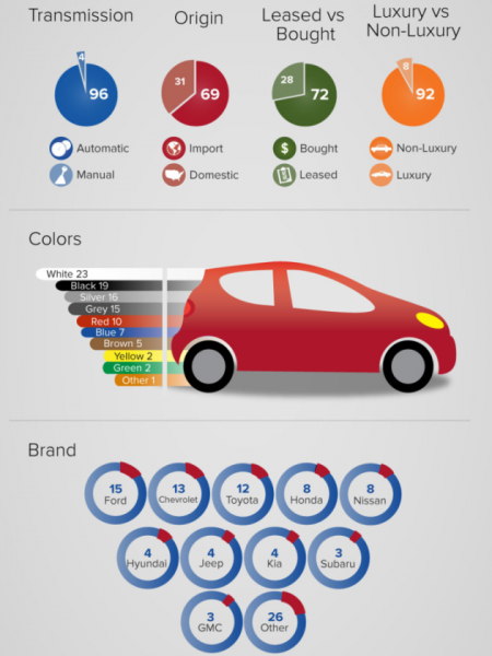 The U.S. Auto Market Represented as 100 Cars Infographic