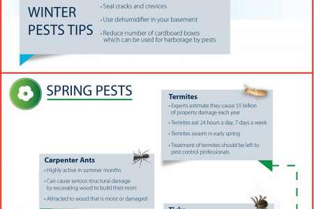 The Ultimate Guide to Pest Seasonality Infographic