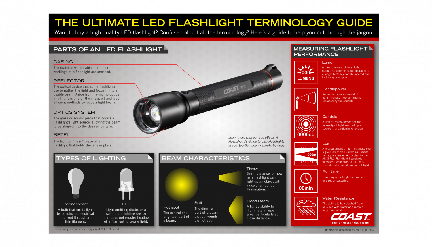 The Ultimate LED Flashlight Terminology Guide  Infographic