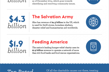 The Ultimate List of Charity Givers Infographic