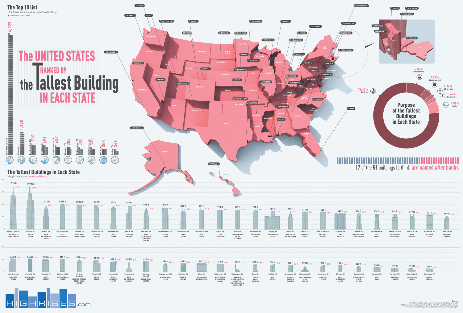 The United States Ranked By the Tallest Building Per State Infographic