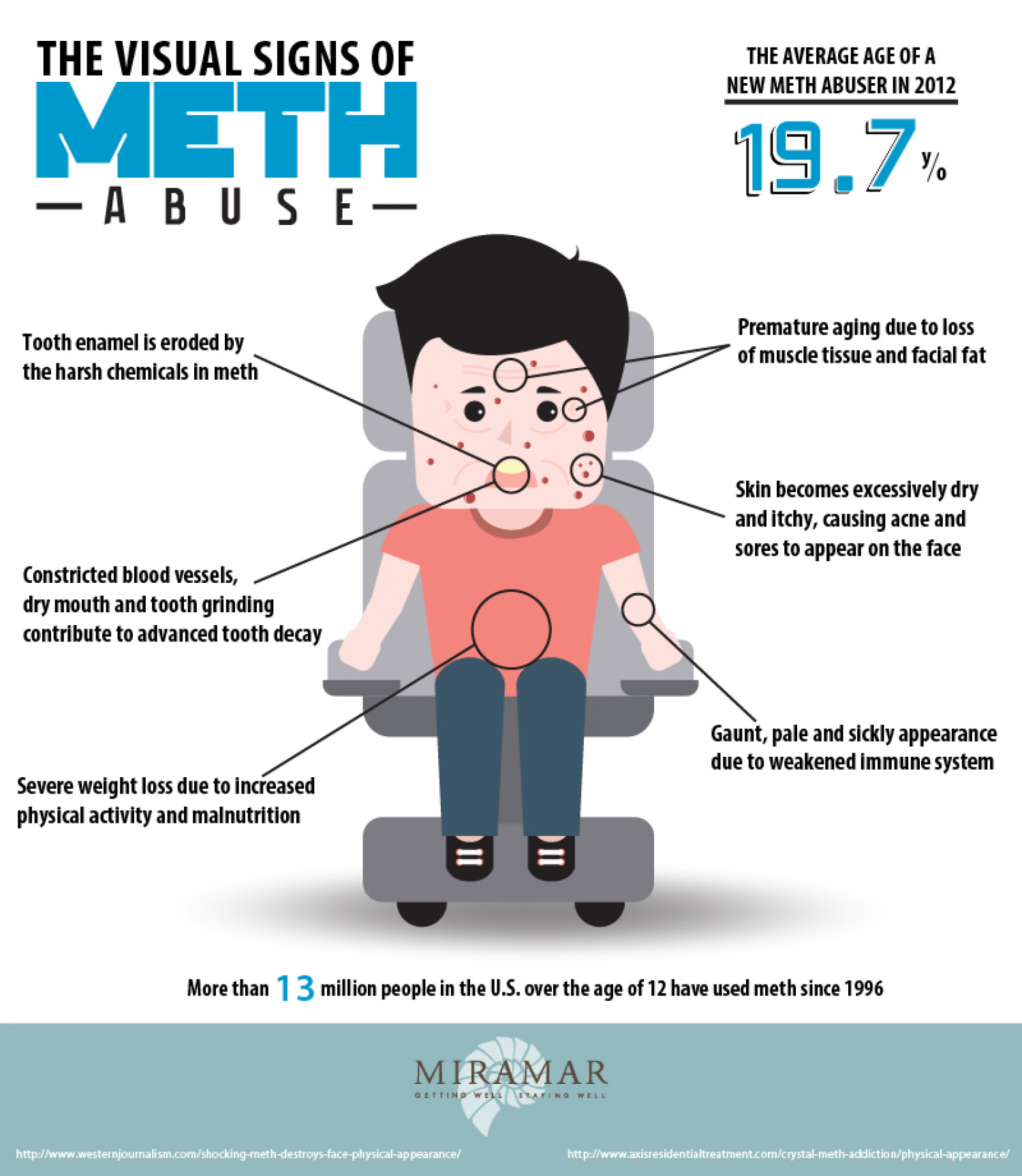 The Visual Signs of Meth Abuse: Not a Pretty Sight   Visual.ly