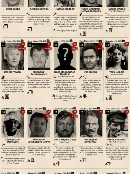 The World's 50 Most Prolific Serial Killers of All Time Infographic