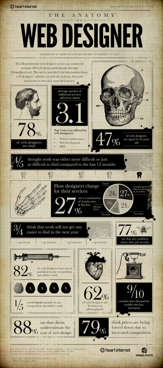 The Anatomy of a Web Designer - Think Up! Design
