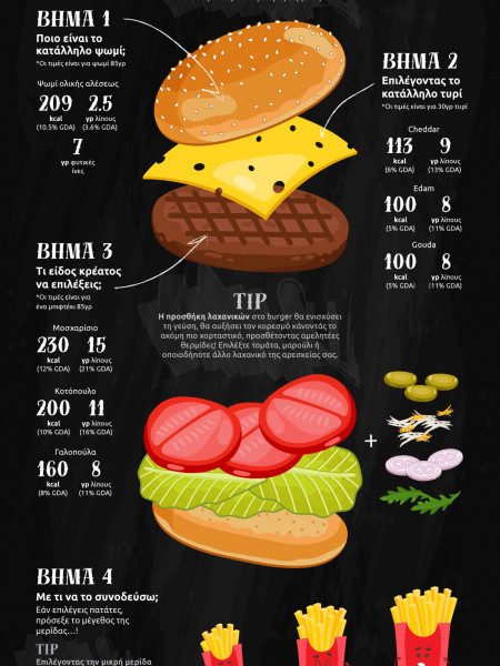The burger project Infographic