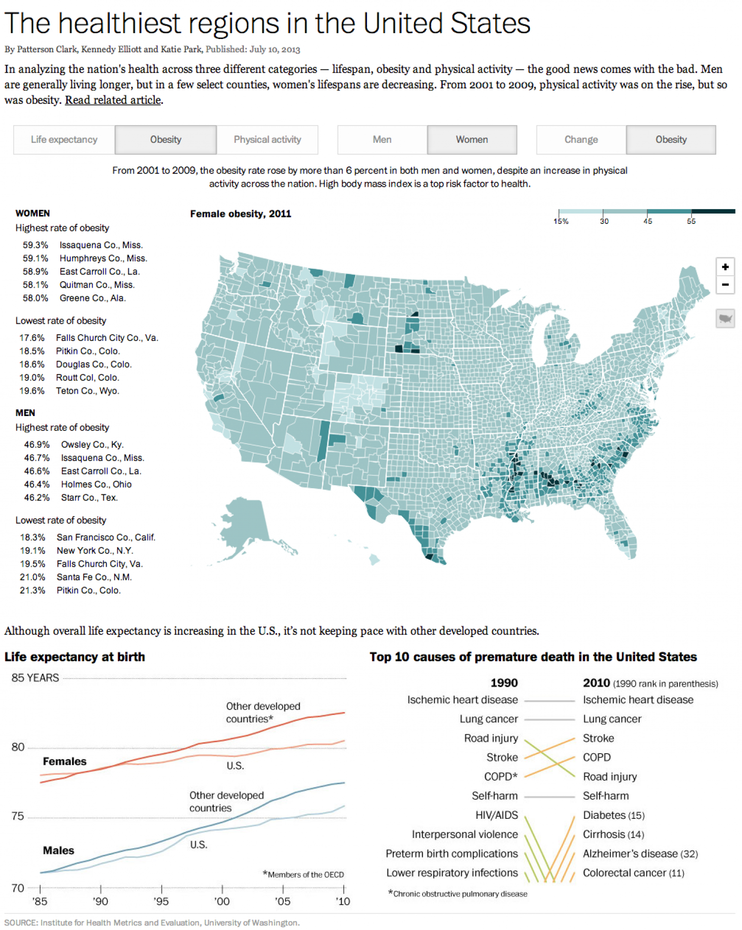 The healthiest regions in the United States Infographic