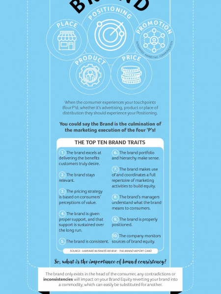 The importance of brand consistency Infographic