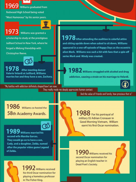 The man who made the world laugh (a tribute to Robin Williams) Infographic