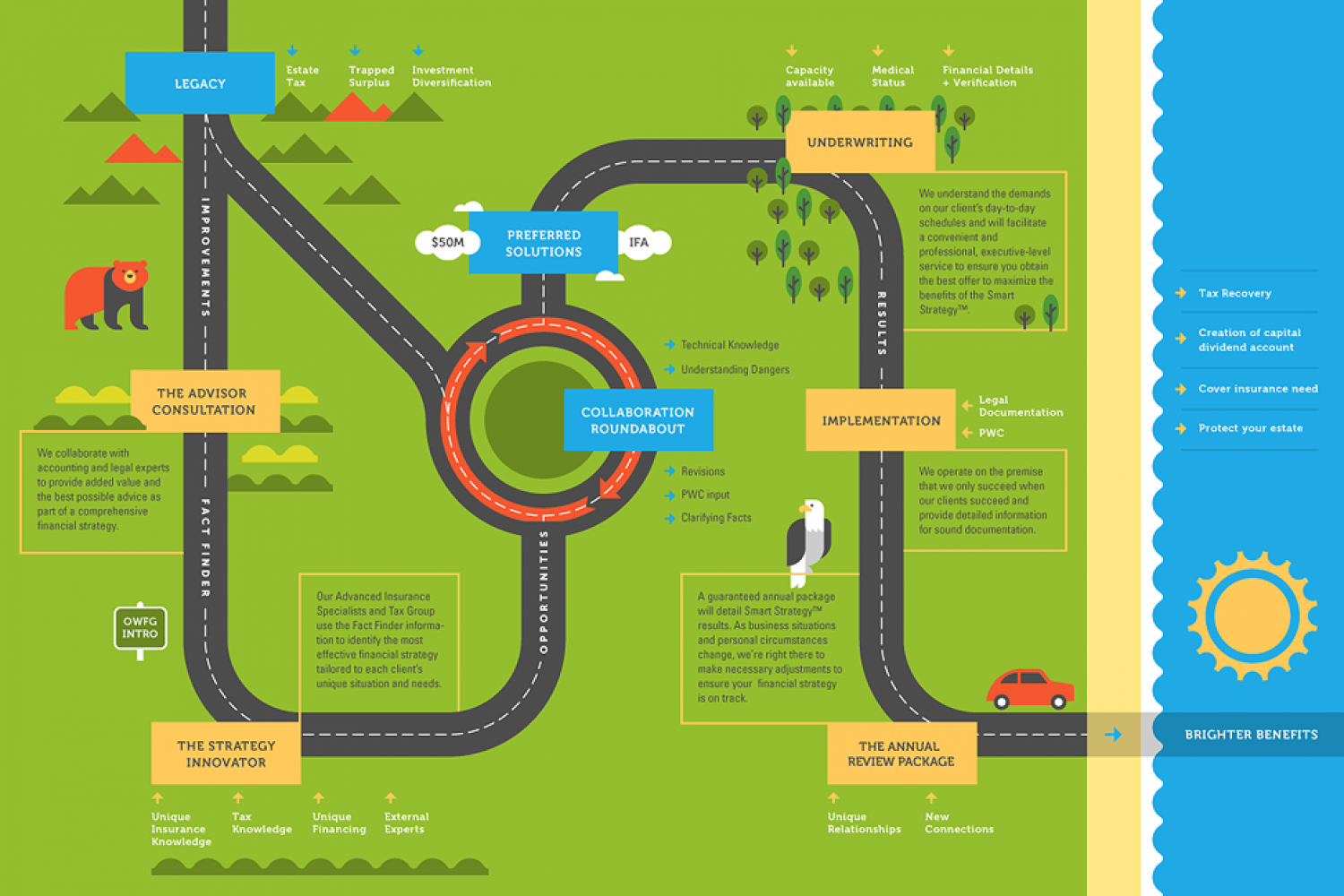 The road Infographic