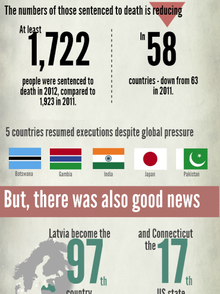 The state of the Death Penalty: 2012 Infographic