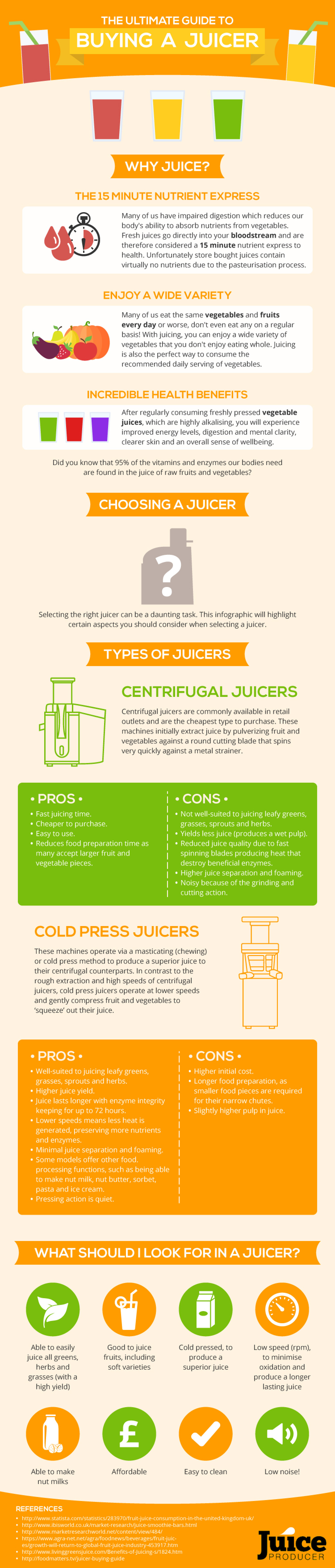 Juiceproducer's guide to buying a juicer Infographic
