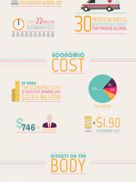 Things You Need to Know Before Drinking Alcohol Infographic