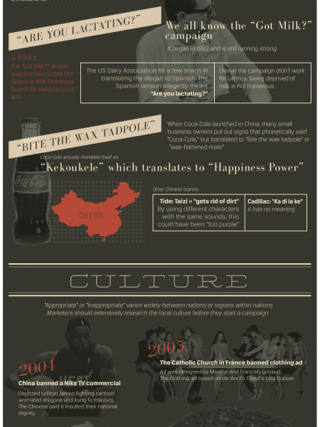 Things to Think About When Advertising Internationally Infographic