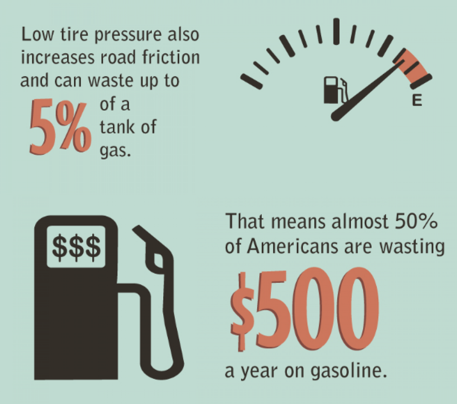Tire Pressure and How We're Falling Flat Infographic