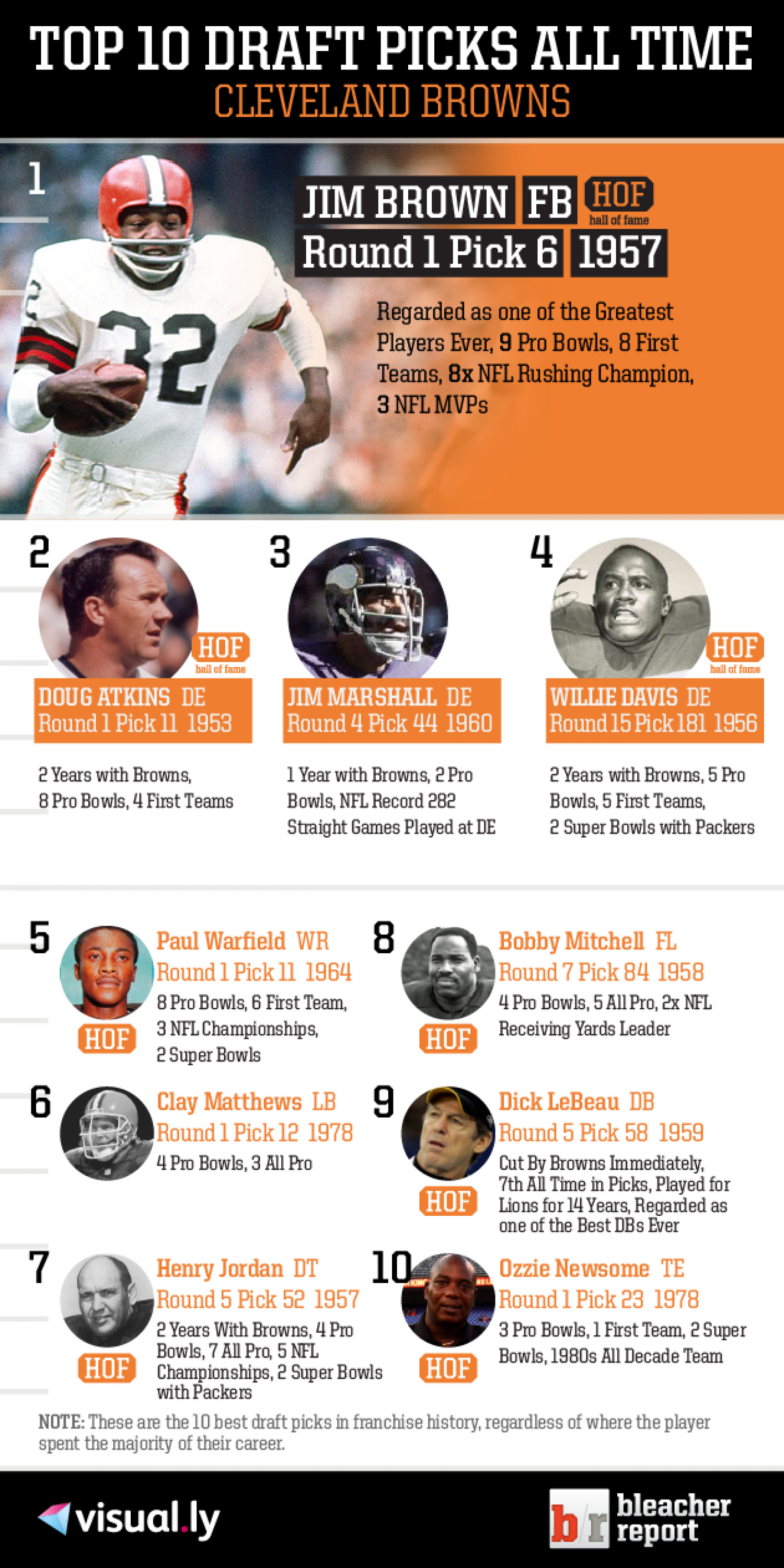 Top 10 Draft Picks of All Time: Cleveland Browns Infographic